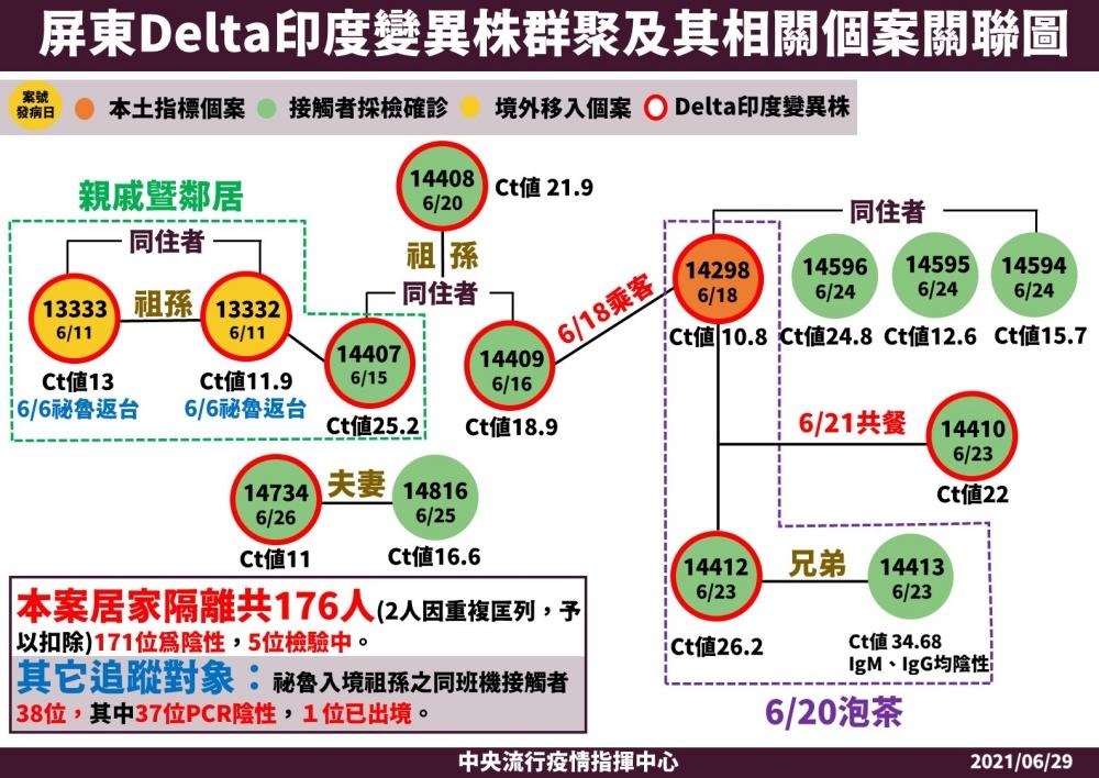 屏東Delta群聚再增1人!感染源尚未釐清 399人匡列隔離中