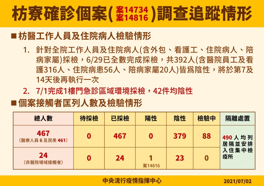 今日確診58、15例亡 防環南市場疫情擴大,6/8至7/1曾赴市場者有症狀快篩檢
