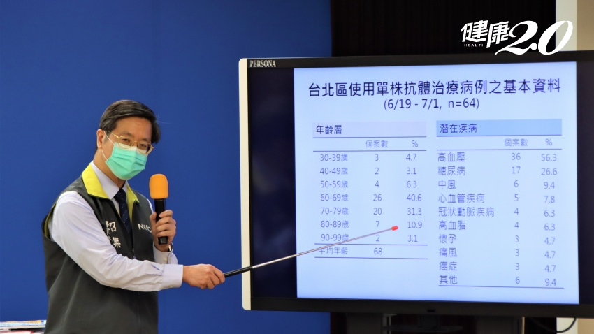 本土確診28例,創3級警戒以來最低!台灣新冠肺炎死亡率高原來是這原因