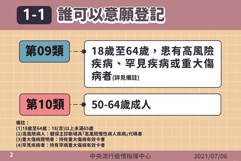 50歲以上快登記!「疫苗預約系統」開放全台第九、十類對象7/12前可填,目標7/16開打