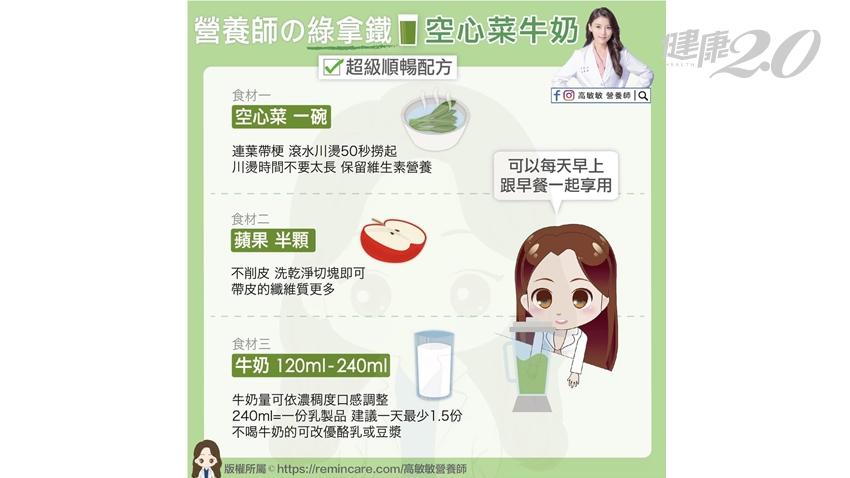 早上就喝「空心菜牛奶」!營養師曝空心菜1吃法 降血糖、降血壓、排便更順暢