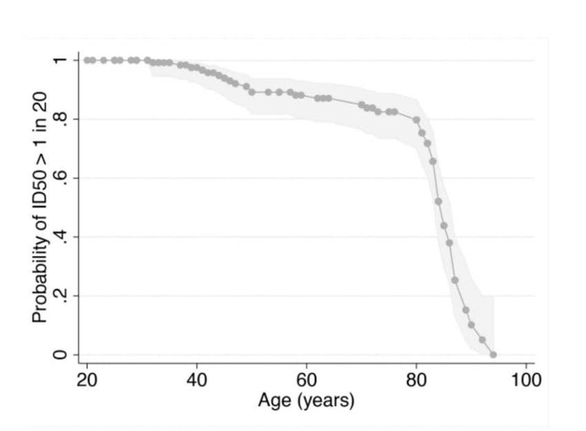 輝瑞BNT疫苗要來了!長輩施打防護力如何?疫苗效力和年齡有關嗎?