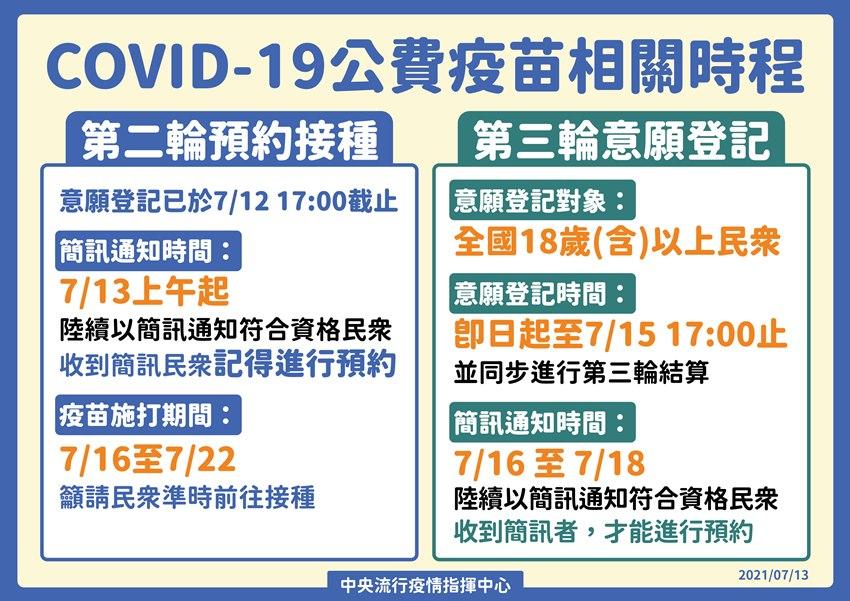 好消息!唐鳳:第二輪施打時程公布,第三輪18歲以上開始意願登記至7/15