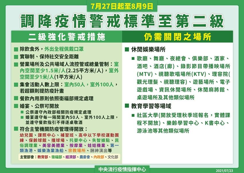 7/27至8/9二級警戒指引出爐 開放婚宴公祭、安親班 KTV等娛樂場所不開放