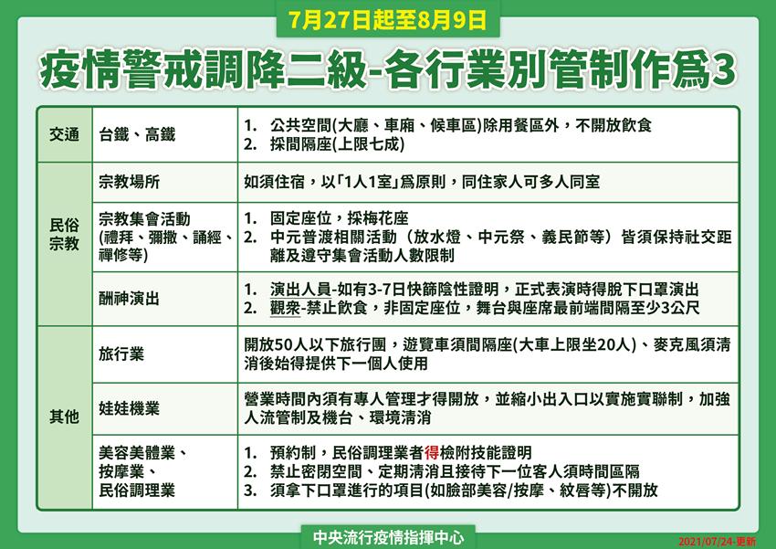 二級警戒最新防疫措施!中央公布「餐飲內用、托嬰中心、民俗調理防疫指引」