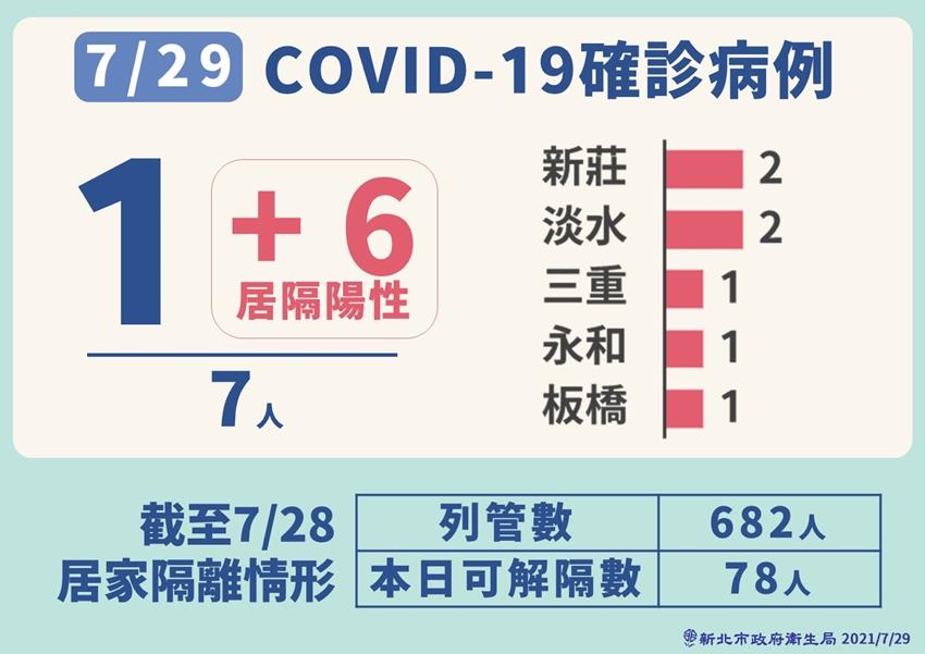 新北市疫苗量不夠爭議!劉和然曝「真正原因」 8/4後開始第4輪疫苗接種