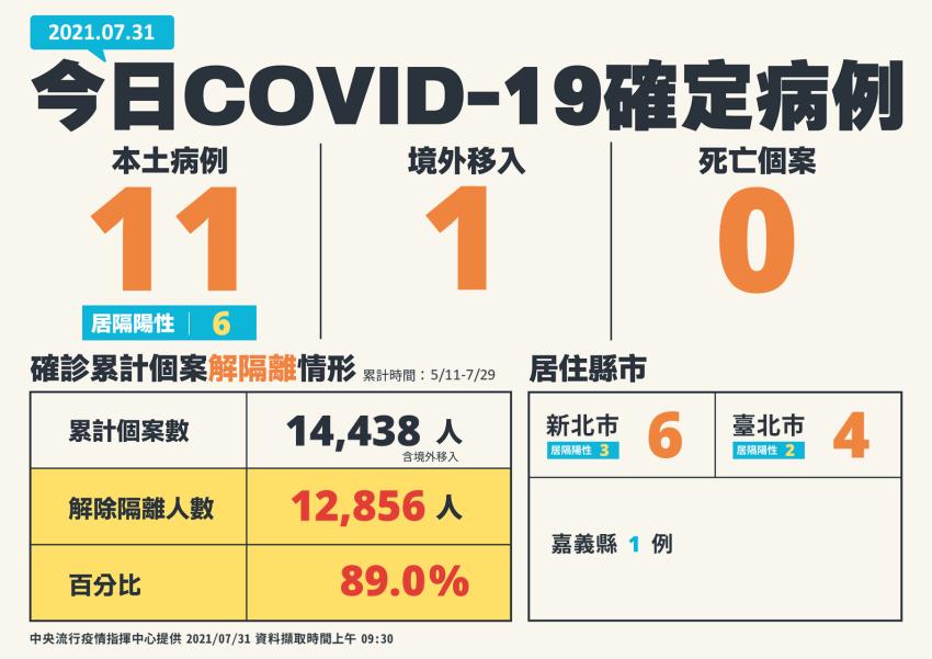今日本土確診11例 疫苗覆蓋率已達33%,疫苗短缺第5輪會打高端?指揮官說明