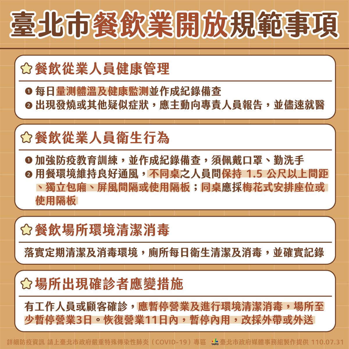 8/3雙北可內用?台北市「餐飲開放指引」出爐,與新北同步、不排除隨時暫停