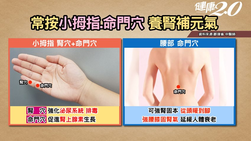 常按「小拇指」竟然有這種好處!中醫教你保護肝腎抗新冠