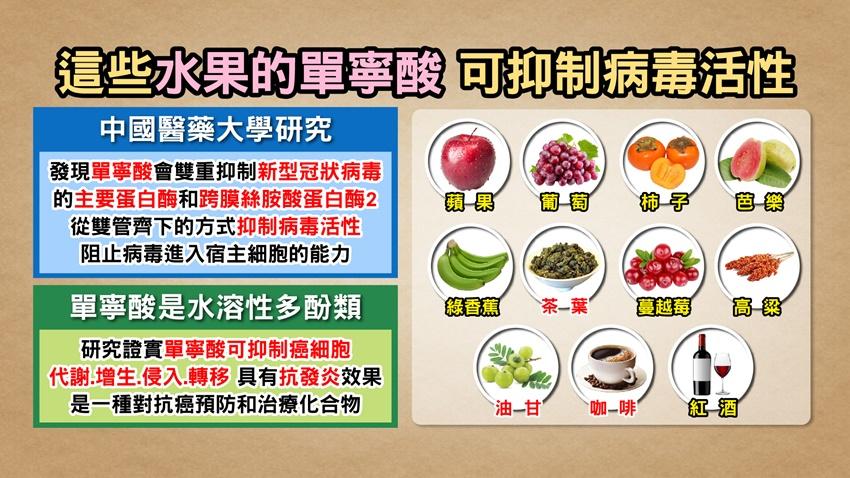 研究:單寧酸抑制病毒活性!阿嬤級「超級水果」含量高增免疫