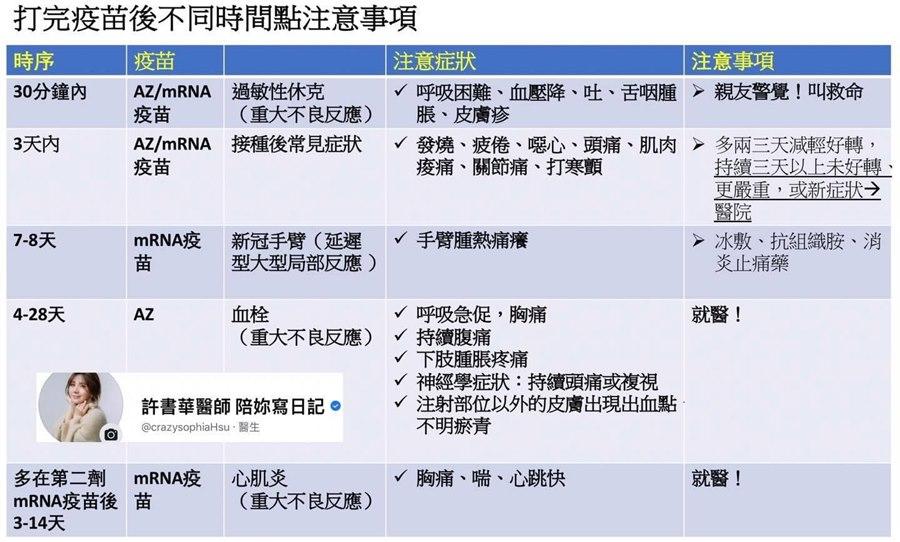 打完AZ、mRNA觀察「5個時間點」,醫師1張表搞懂「快就醫!」症狀