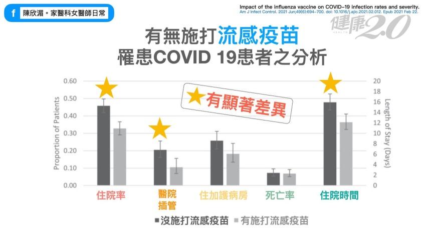 打流感疫苗可以降低COVID19感染率嗎?家醫科醫師陳欣湄解釋給您聽