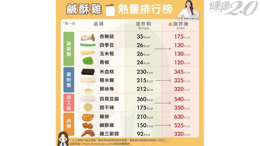 買鹽酥雞加點蔬菜較健康?營養師驚爆「這個」油炸前後熱量差5倍