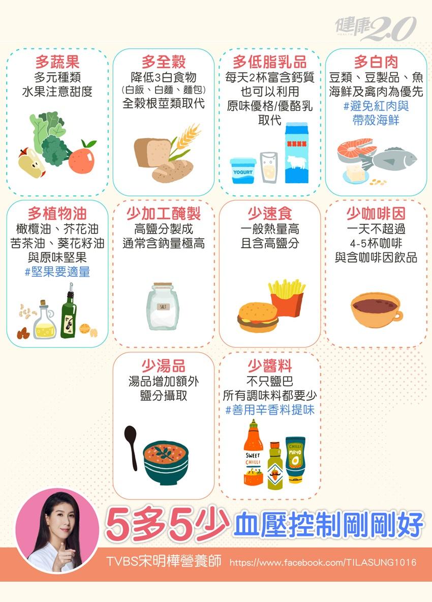 夏天吹冷氣血壓不穩定?營養師推薦高血壓「5多5少」飲食原則 這樣吃可降血壓