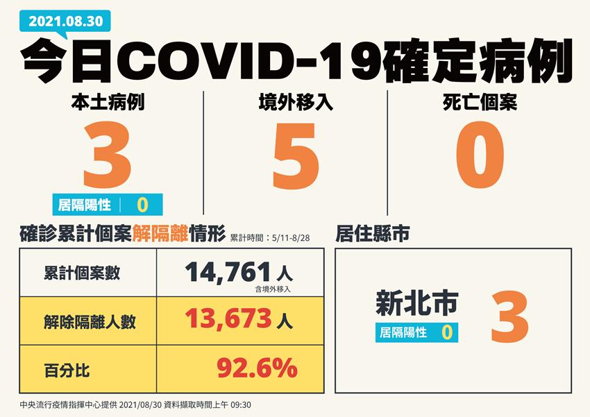 本土個案+3!防堵Delta病毒進入社區 陳時中宣布82家診所加入監測行列