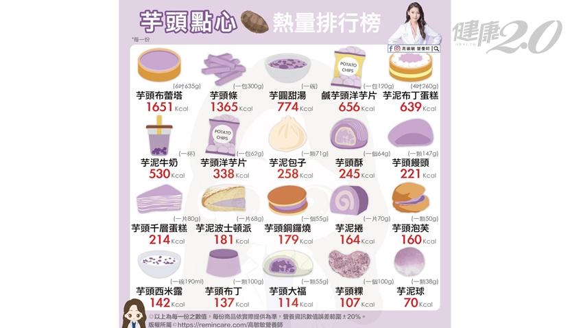 芋頭含抗性澱粉有助肥減肥,為何做成芋頭點心變地雷?20款芋頭點心熱量排行