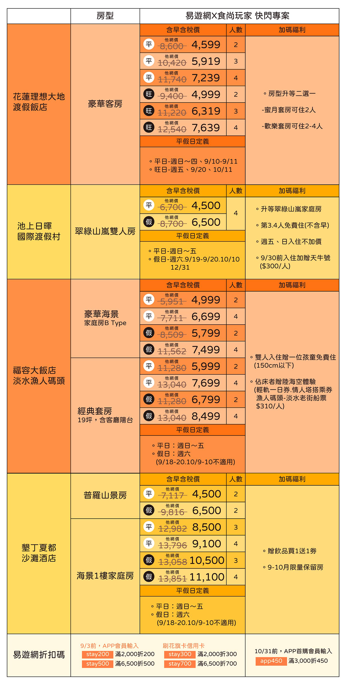 限時5天!易遊網飯店快閃團最高豪省5千,台灣最美飯店大集合挑戰市場最低價