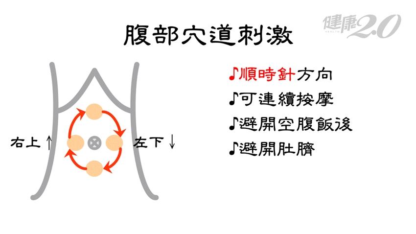 柚子月餅熱量高 中醫師傳授「中秋臉不圓」妙招 常按4個神祕穴提升代謝力