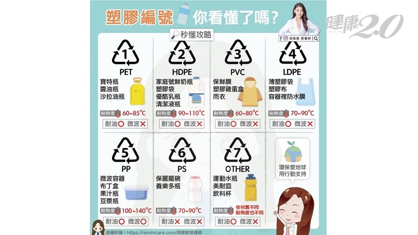 微波食物別亂用保鮮膜!營養師公開「塑膠製品使用攻略」 這種耐高溫、可微波