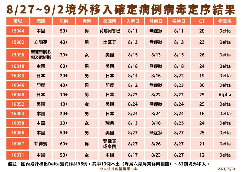 全台累計11例突破性感染! 打2劑AZ疫苗仍染疫 首見中國智飛疫苗