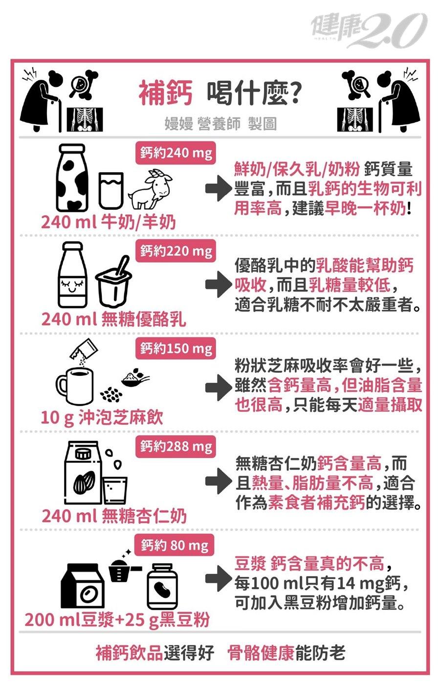 豆漿不能補鈣?補鈣要喝什麼效果好?營養師指定喝這5種補鈣最好