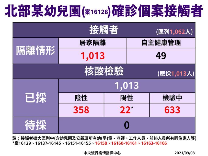 北台灣淪陷!幼兒園的Delta病毒和桃園機師不同源 增7人確診、1大樓清空