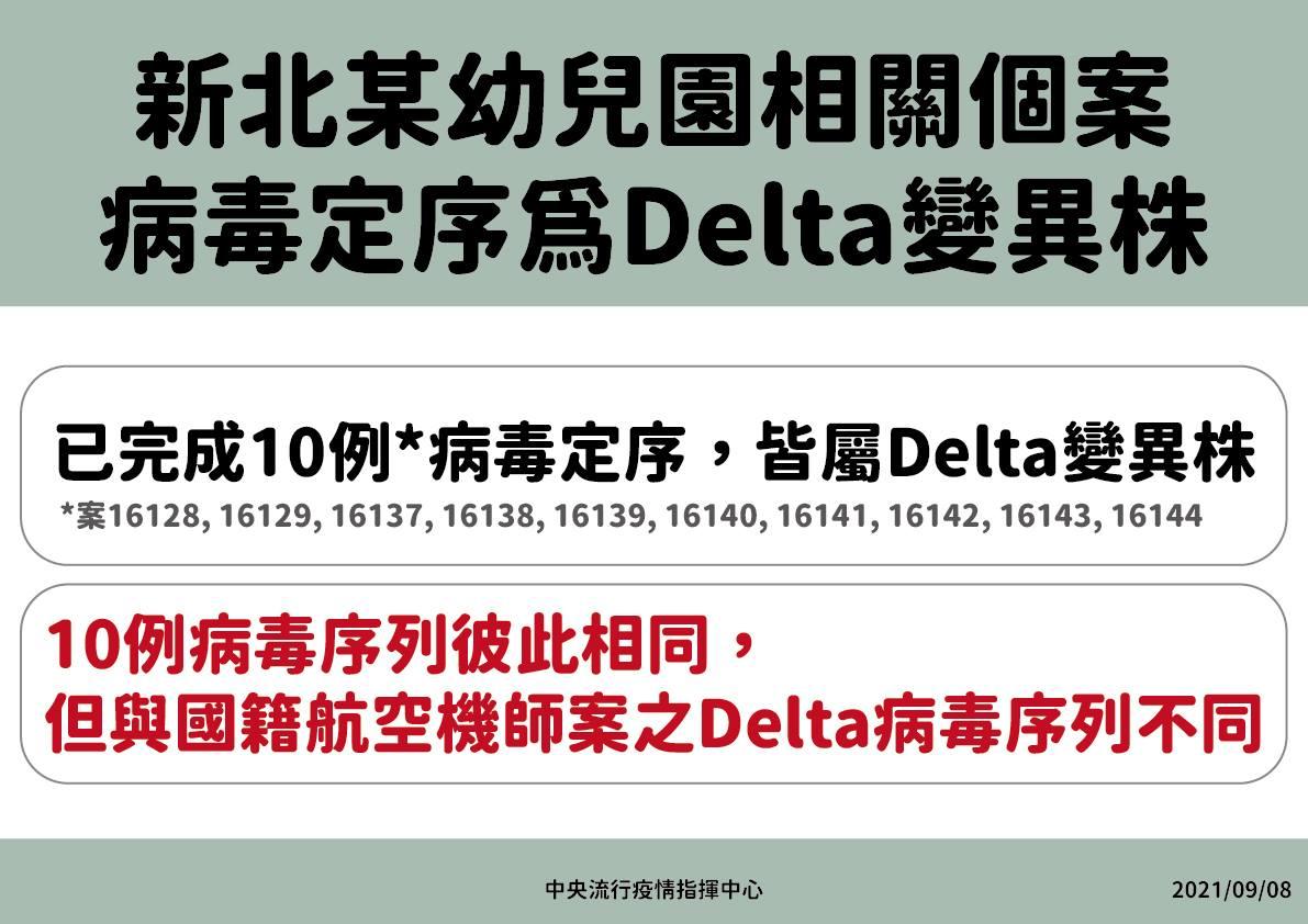 新北「明起禁內用」到9/15!幼兒園Delta群聚指引一次看,有這「5症狀」勿上班上課