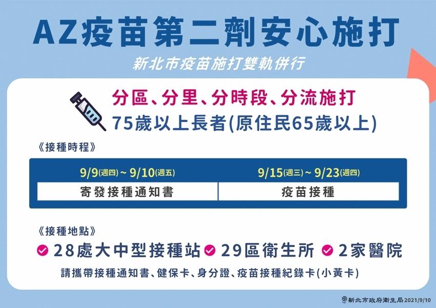 第8輪疫苗預約平台啟動!侯友宜公布「AZ疫苗第2劑接種時程」 新北市5對象優先