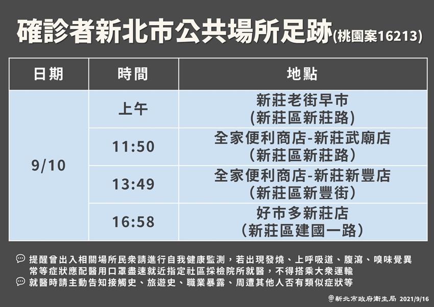 新北本土+2!板橋某幼兒園群聚感染累計33例 公布確診者足跡新莊好市多中標