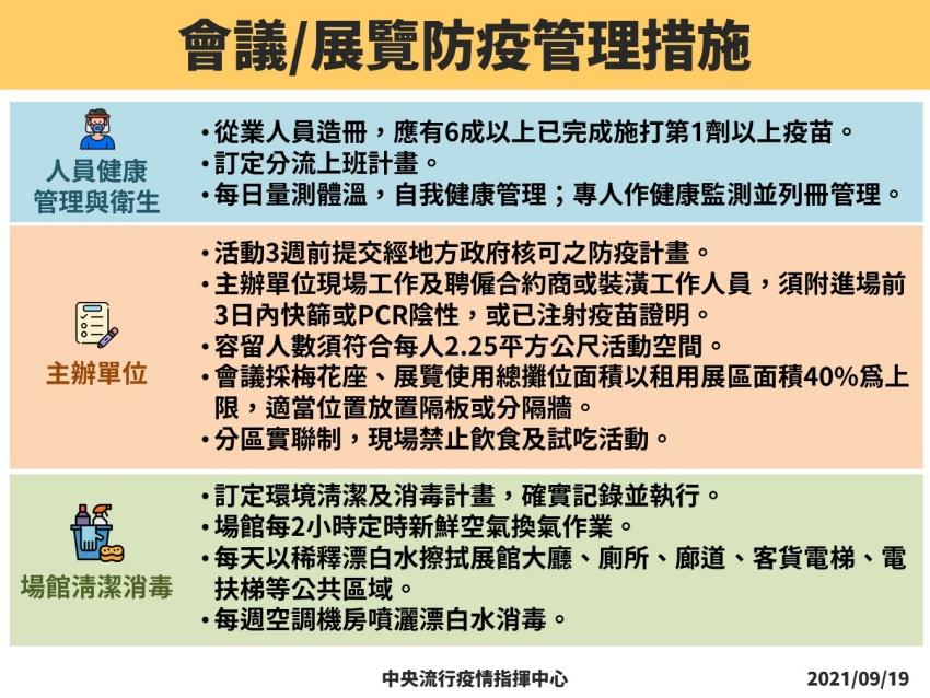 本土+1 疫情無外擴維持2級警戒 會展活動可有條件開放