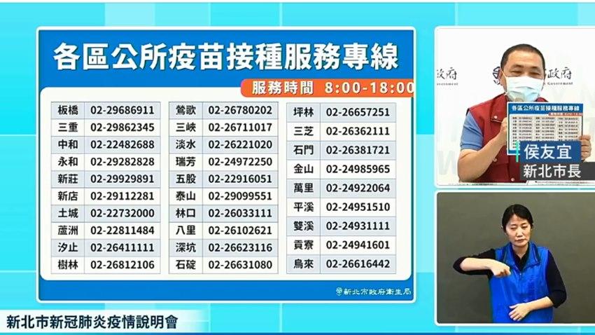 侯友宜宣布:新北市明起恢復二級警戒至10/4,70歲以上莫德納第二劑9/28開打