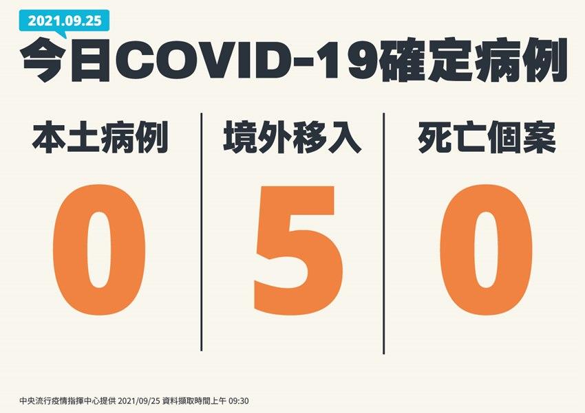 50萬劑日本捐贈AZ中午抵台!降級鬆綁標準再放寬?陳時中回應