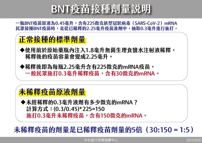 打BNT生理期會提早?專家張上淳曝沒聽說!誤打BNT疫苗原液體內多5倍mRAN