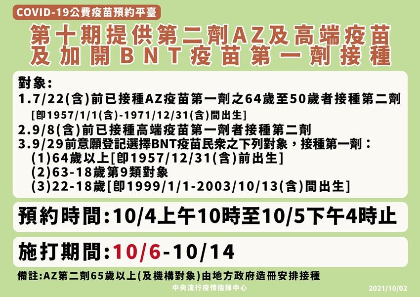 連3天本土+0!10/6起第10輪疫苗接種 第2劑AZ、高端加開第1劑BNT