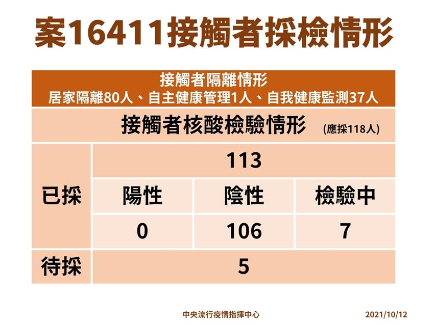 本土+0!第11輪疫苗預約10/13中午截止 台中62歲男死亡與疫苗無關