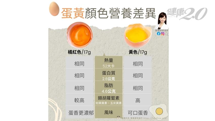 橘紅色蛋黃、淡黃色蛋黃營養有差?紅殼蛋、白殼蛋哪個營養?營養師曝預防黃斑部病變挑這種 2技巧辨別雞蛋新不新鮮