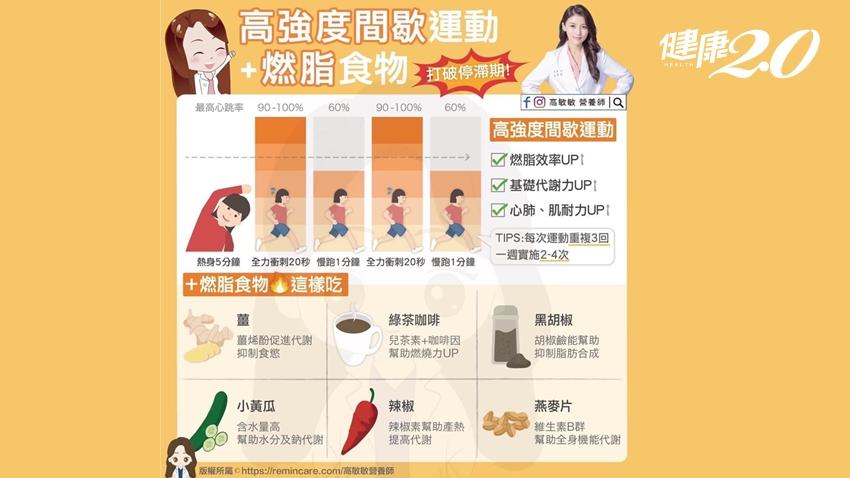 消除連假肥 營養師推高強度間歇運動+6種燃脂食物