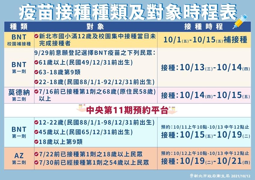 新北市公布最新疫苗接種時程!10/15起 3對象接種BNT疫苗第1劑