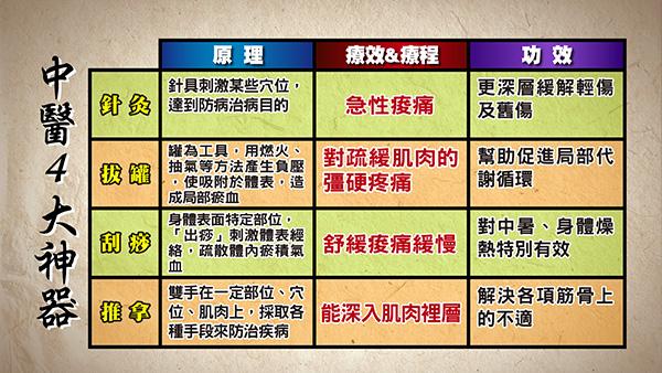 08/28《中醫的四大神器讓你不再痠痛》重點回顧