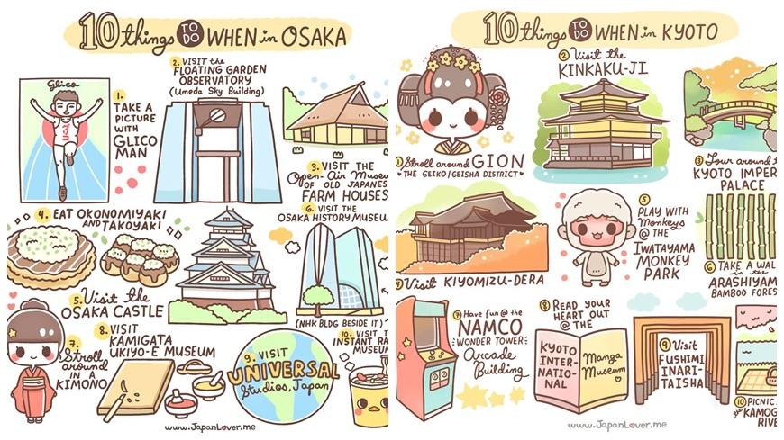 一名熱愛日本的插畫家Chichi Romero在臉書上PO推出一系列「在日本可以做的10件事」圖表,用可愛的插畫告訴遊客日本各大旅遊城市必做的事。 到大阪、京都玩什麼?插畫家告訴妳10件必做之事