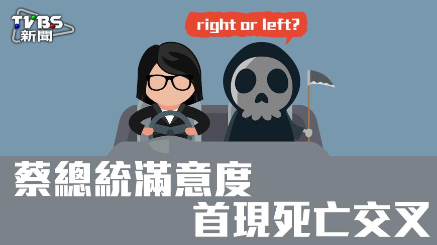 圖/TVBS 民調/首現死亡交叉!總統滿意度下滑至35%
