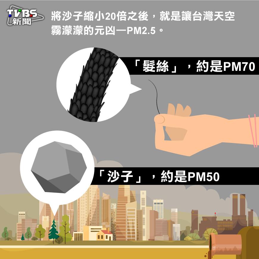 PM2.5紫爆知多少?