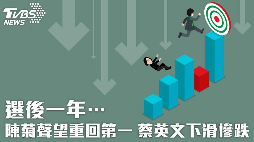 圖/TVBS 選後一年…陳菊聲望重回第一 蔡英文下滑慘跌