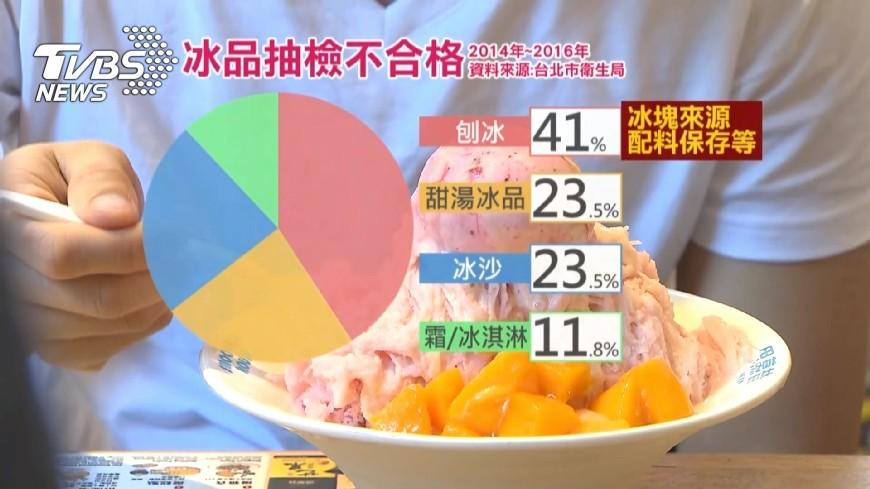 圖/TVBS資料畫面 腸胃炎會傳染?氣溫飆高更要注意飲食問題