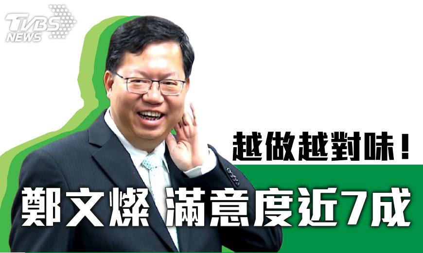 圖/TVBS 最新民調:上任2年半 桃園市長鄭文燦滿意度近7成