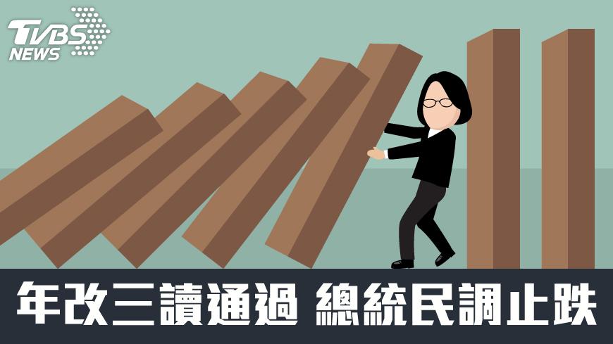 圖/TVBS 民調/年改三讀通過 蔡總統滿意度「回溫」至29%