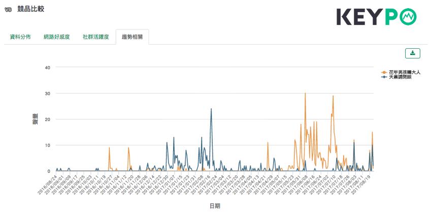 (圖三)《天黑請閉眼》與《花甲男孩轉大人》的聲量趨勢集中波段明顯落在不同處。 (image source:KEYPO大數據關鍵引擎/競品比較,調查時間20160824-20170823)