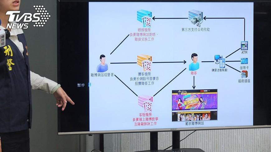 圖/中央社 銀行員當內應 賭博網站7個月賺7千萬
