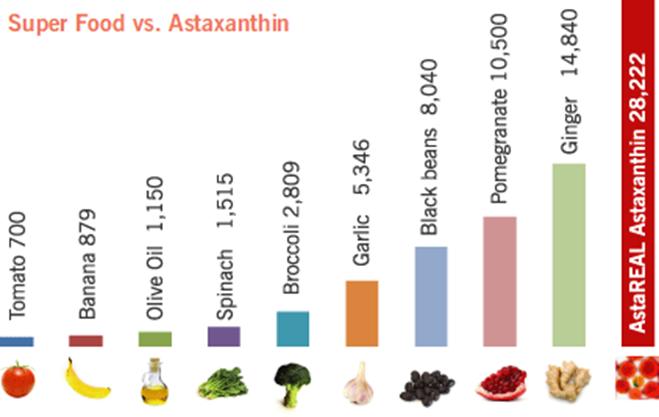 現在保養品流行用吃的?「超級維生素」的美顏秘密