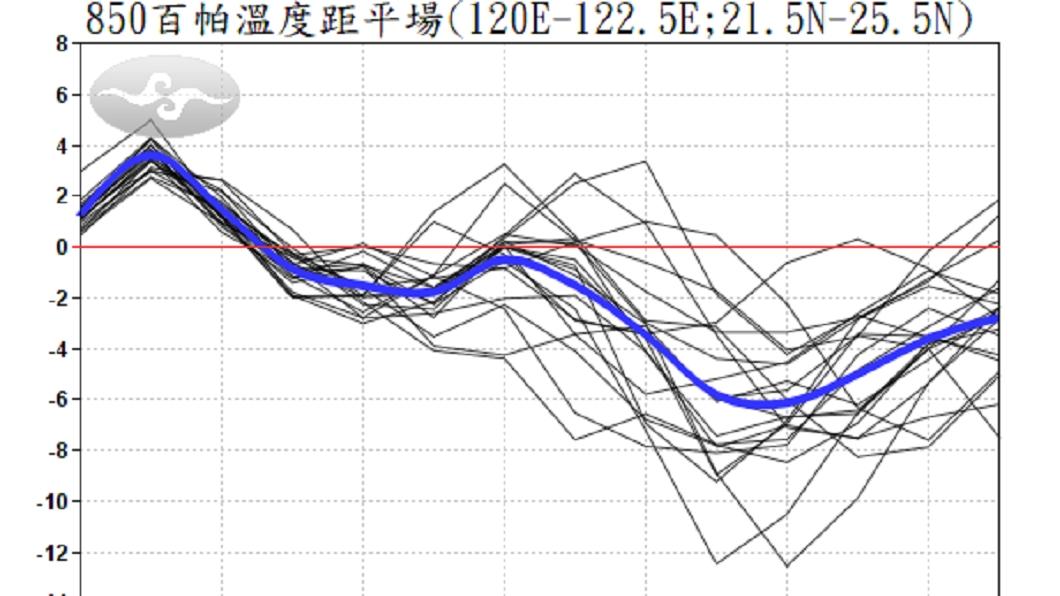 圖/翻攝自報氣候 - 中央氣象局臉書 低溫下探10度 氣象局:冷!好冷!!超冷!!!
